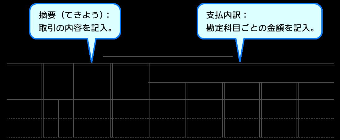 小口現金出納帳【Study Pro】(日...